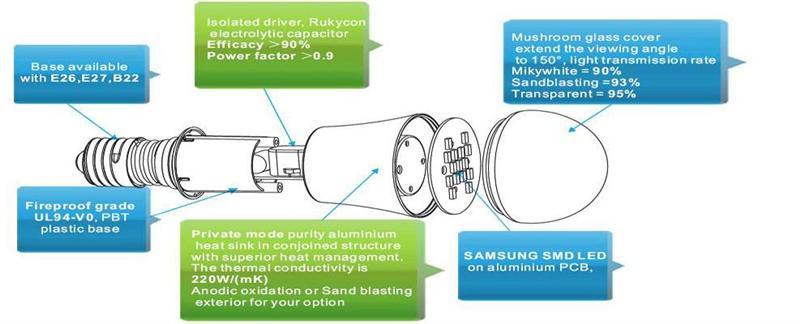 7 Watt Super Bright Led Light Bulb Lamp Holder E27 E26 B22