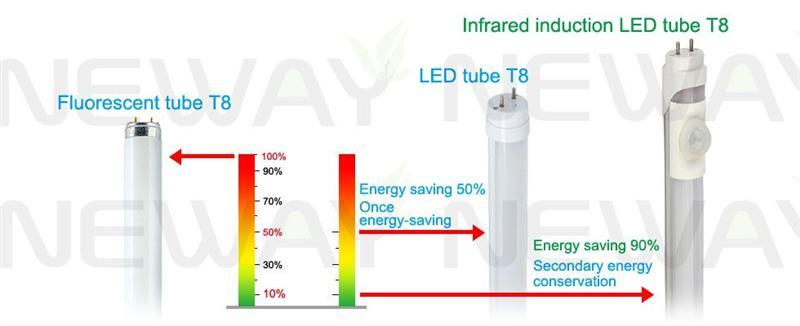 18W 4 Feet PIR Sensor T8 LED Tube Energy-efficient Alternative Lighting Contrast Schematic Diagram