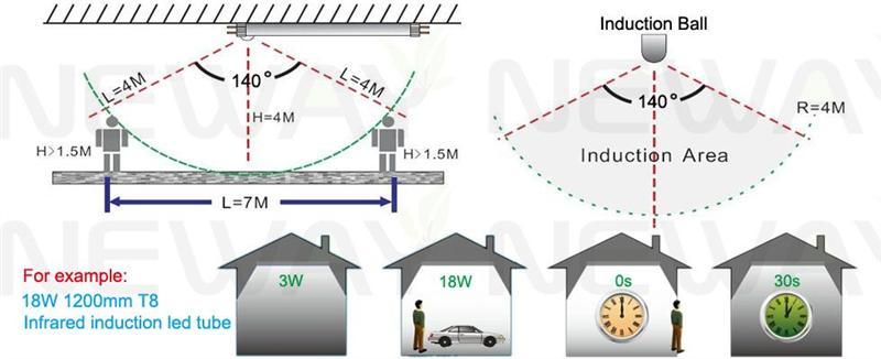 18W 4 Feet PIR Sensor T8 LED Tube Working Principle Picture