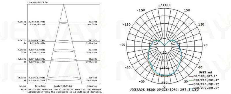 13w E27 300 Degree Big Angle Led Light Bulb E26 B22