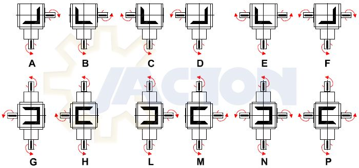 bevel gearboxes input shaft and output shafts clockwise or counterclockwise rotation direction