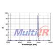 Narrow Bandpass 7900nm IR filter