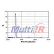 Narrow Bandpass 1720nm IR Coating Filter
