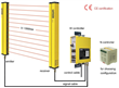 safety light curtain STD4810 with strong housing