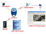 Car Tracking Equipment